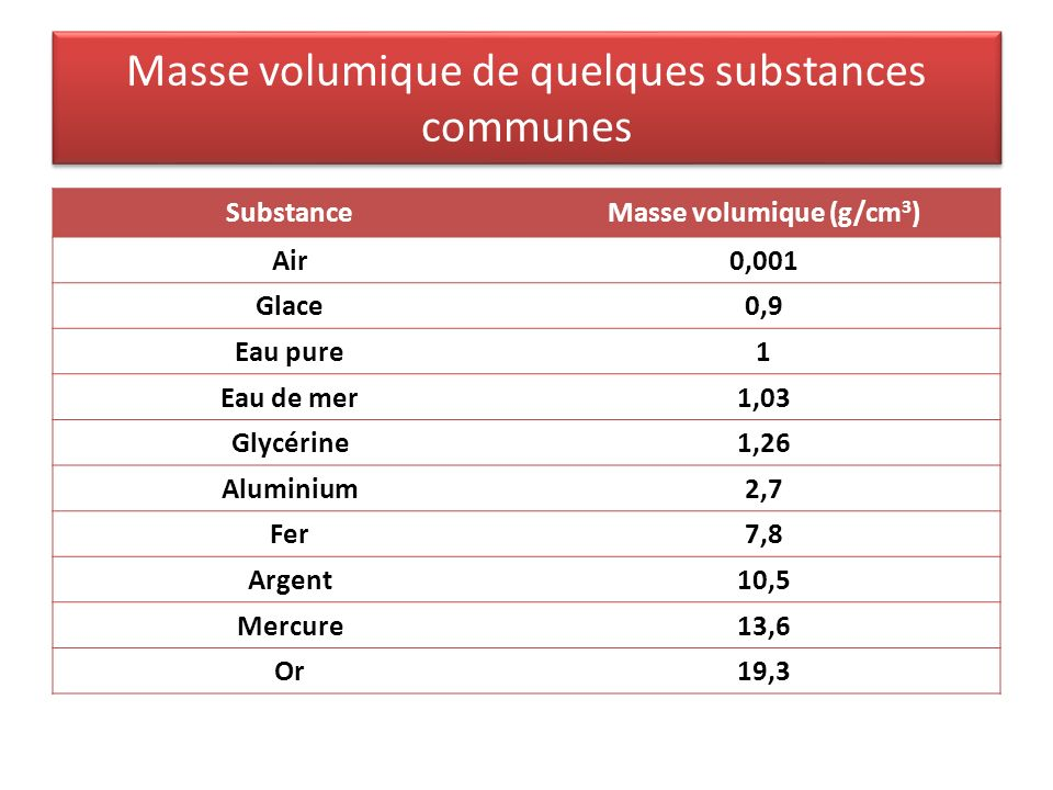 Masse volumique de quelques substances communes