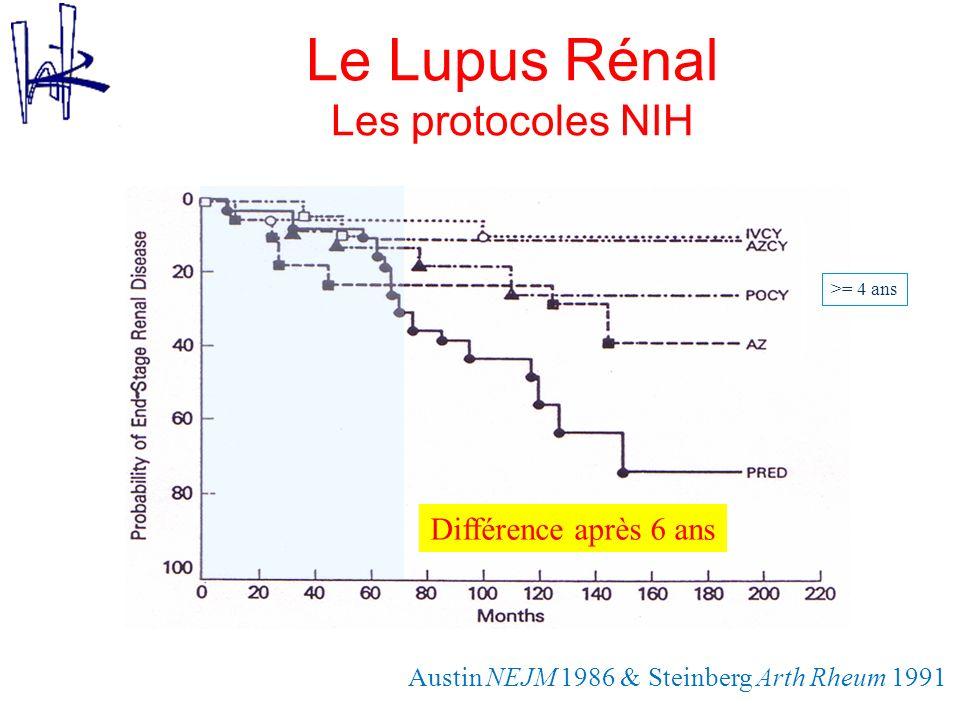 Le Lupus Rénal Les protocoles NIH