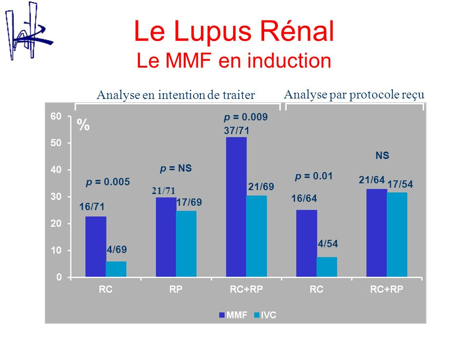 Le Lupus Rénal Le MMF en induction