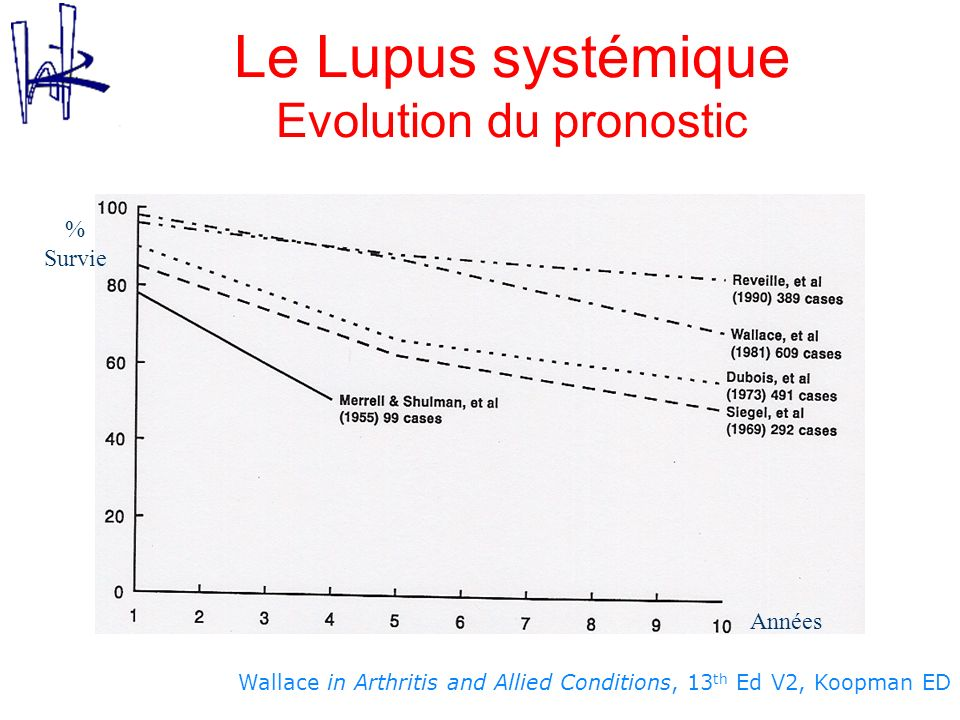 Le Lupus systémique Evolution du pronostic