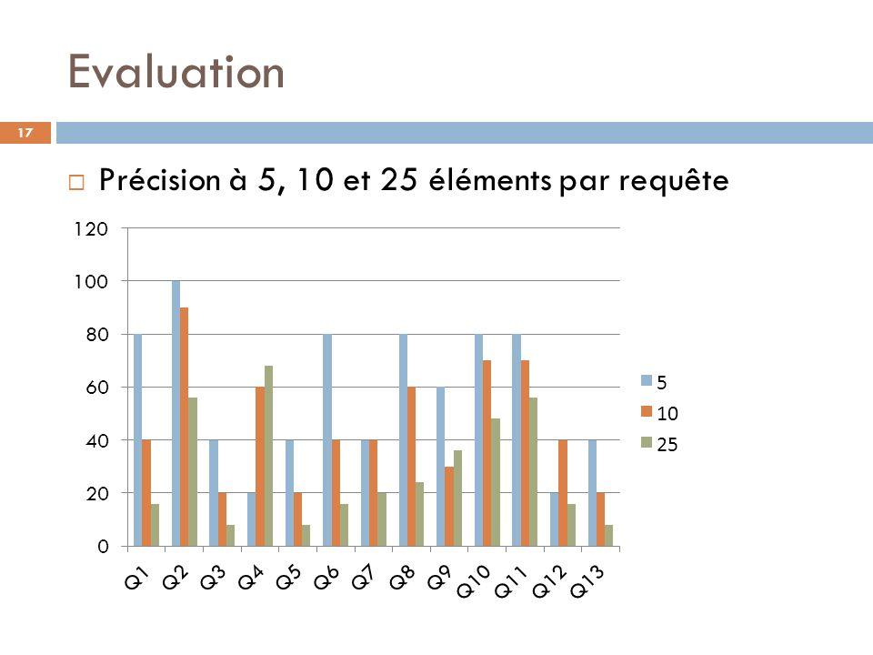 Evaluation Précision à 5, 10 et 25 éléments par requête
