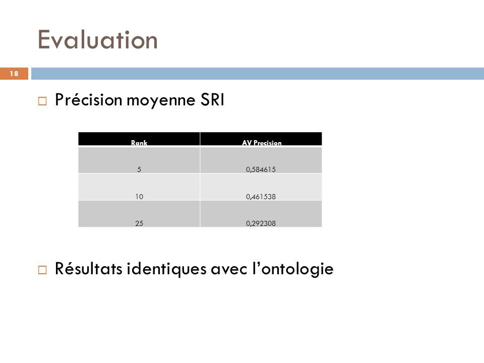 Evaluation Précision moyenne SRI Résultats identiques avec l'ontologie