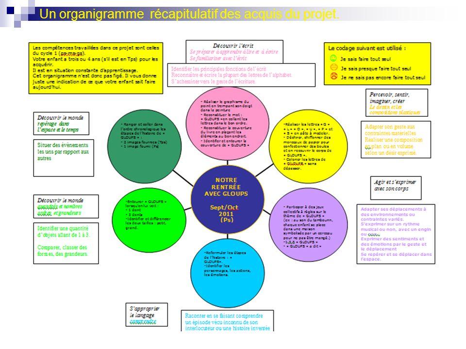Un organigramme récapitulatif des acquis du projet.