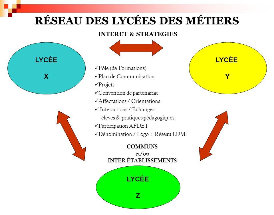 RÉSEAU DES LYCÉES DES MÉTIERS