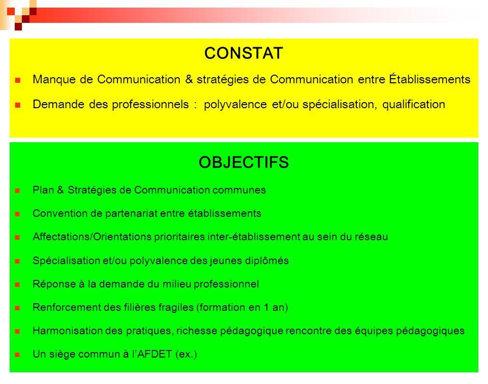 CONSTAT Manque de Communication & stratégies de Communication entre Établissements.