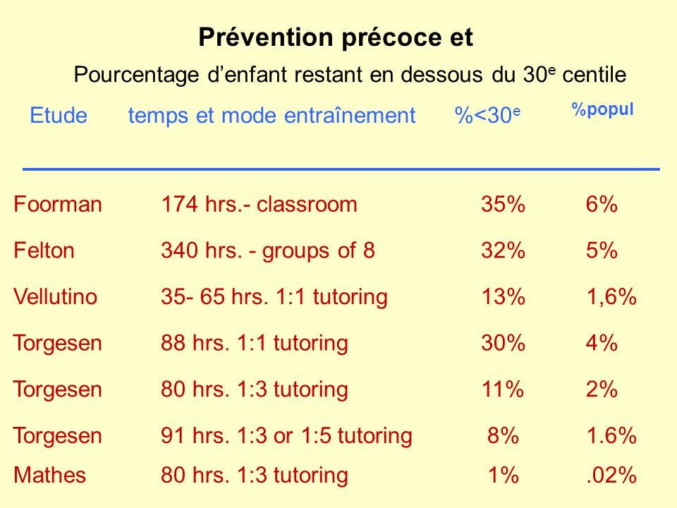 Prévention précoce et Pourcentage d'enfant restant en dessous du 30e centile. Etude temps et mode entraînement %<30e %popul.