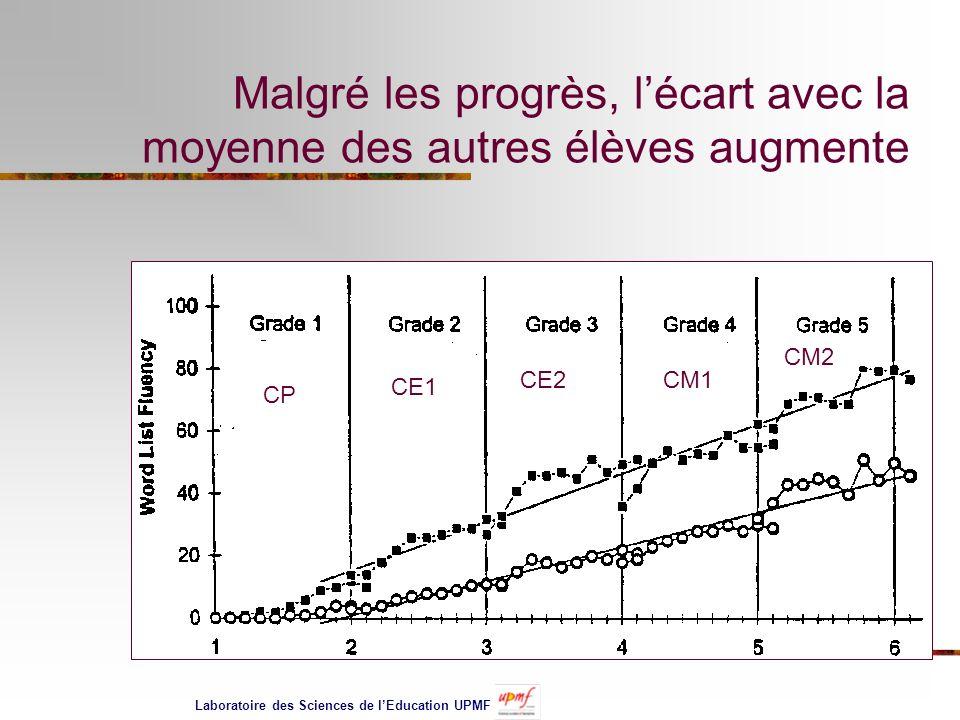Malgré les progrès, l'écart avec la moyenne des autres élèves augmente