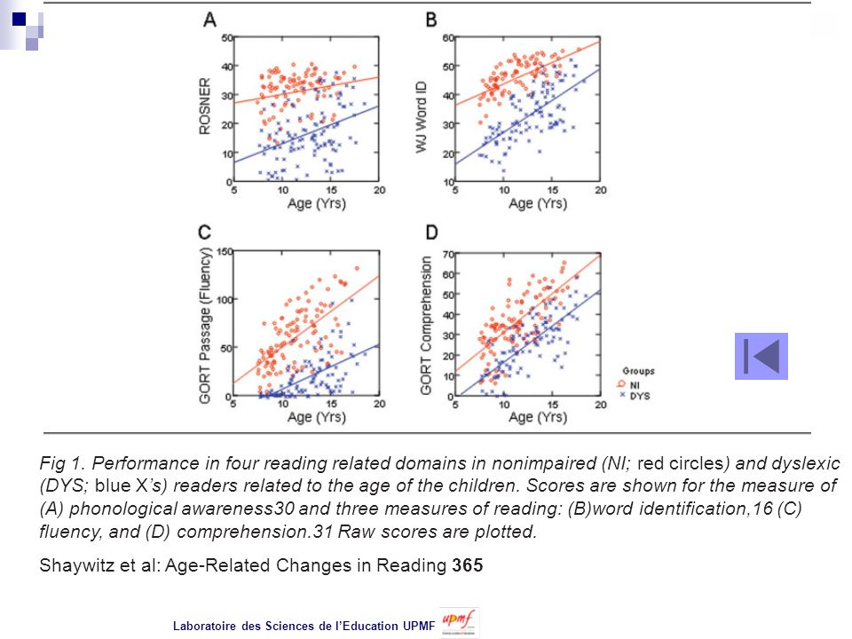 Shaywitz et al: Age-Related Changes in Reading 365