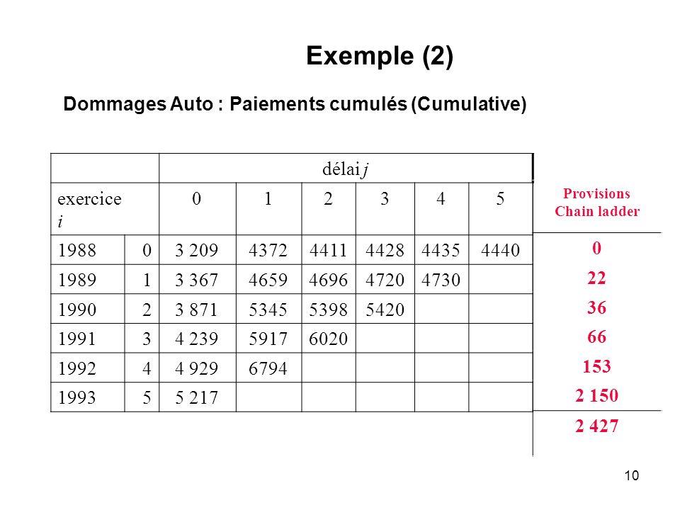 Exemple (2) Dommages Auto : Paiements cumulés (Cumulative) délai j