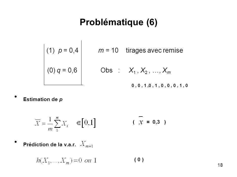 (1) p = 0,4 m = 10 tirages avec remise