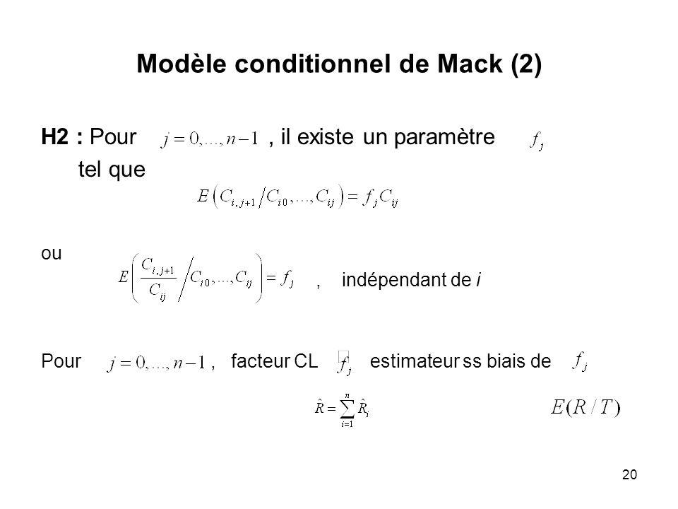 Modèle conditionnel de Mack (2)