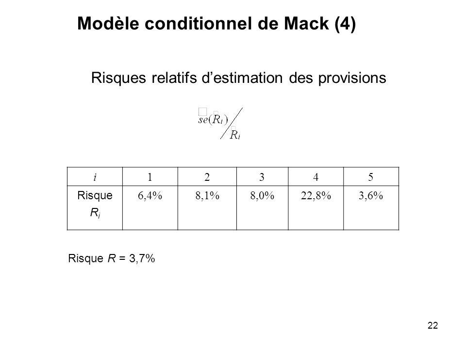 Modèle conditionnel de Mack (4)