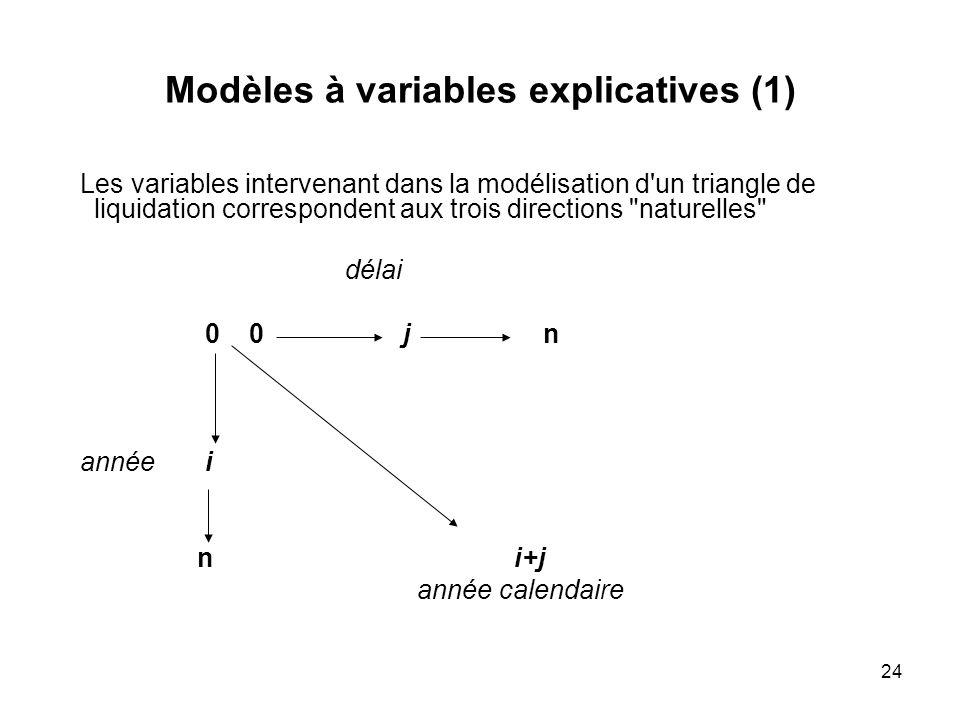 Modèles à variables explicatives (1)