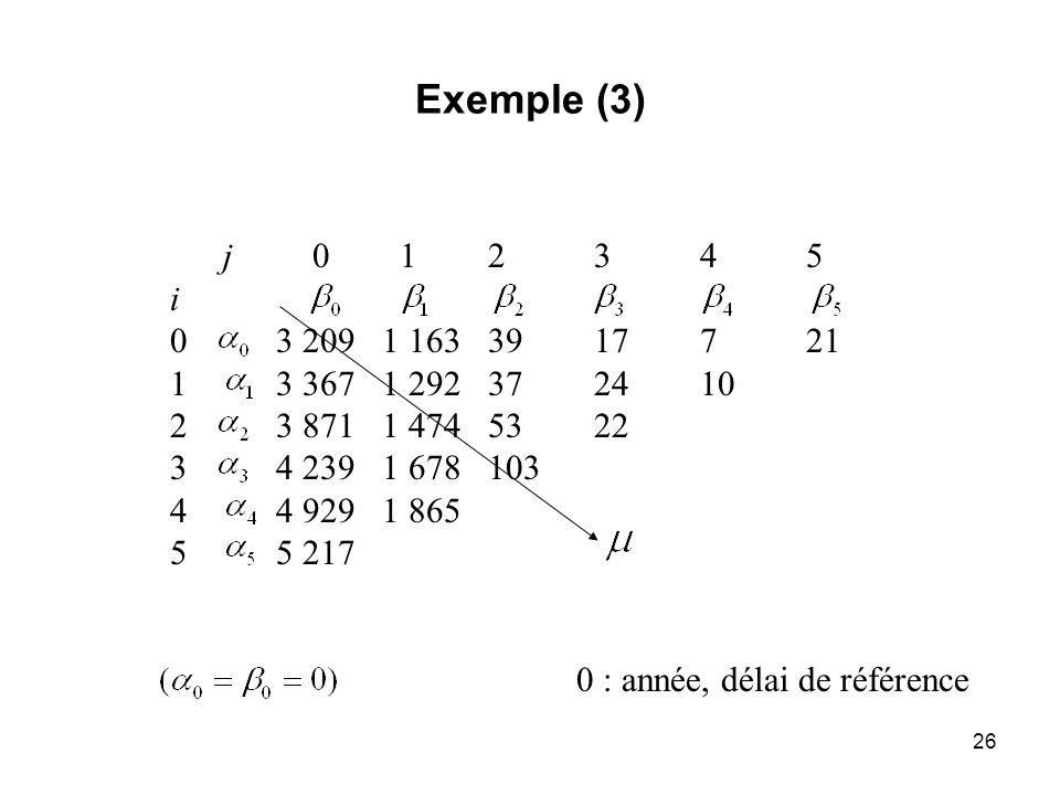 Exemple (3)j 0 1 2 3 4 5. i. 0 3 209 1 163 39 17 7 21. 1 3 367 1 292 37 24 10. 2 3 871 1 474 53 22.