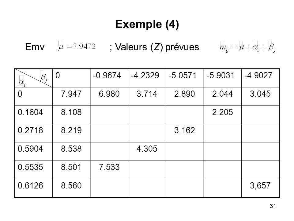 Exemple (4) Emv ; Valeurs (Z) prévues -0.9674 -4.2329 -5.0571 -5.9031