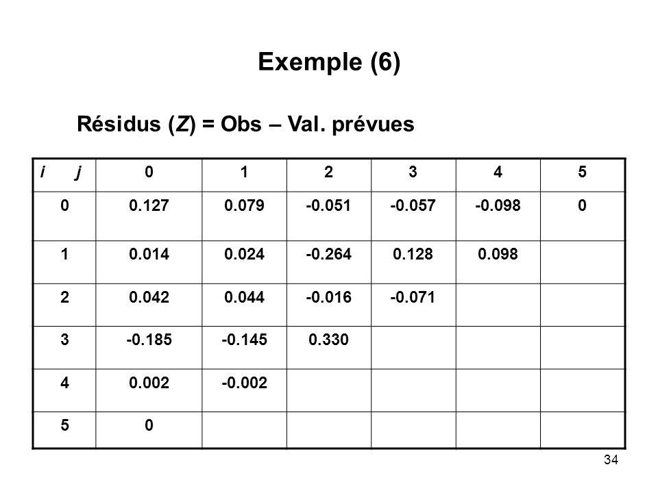 Exemple (6) Résidus (Z) = Obs – Val. prévues i j 1 2 3 4 5 0.127 0.079