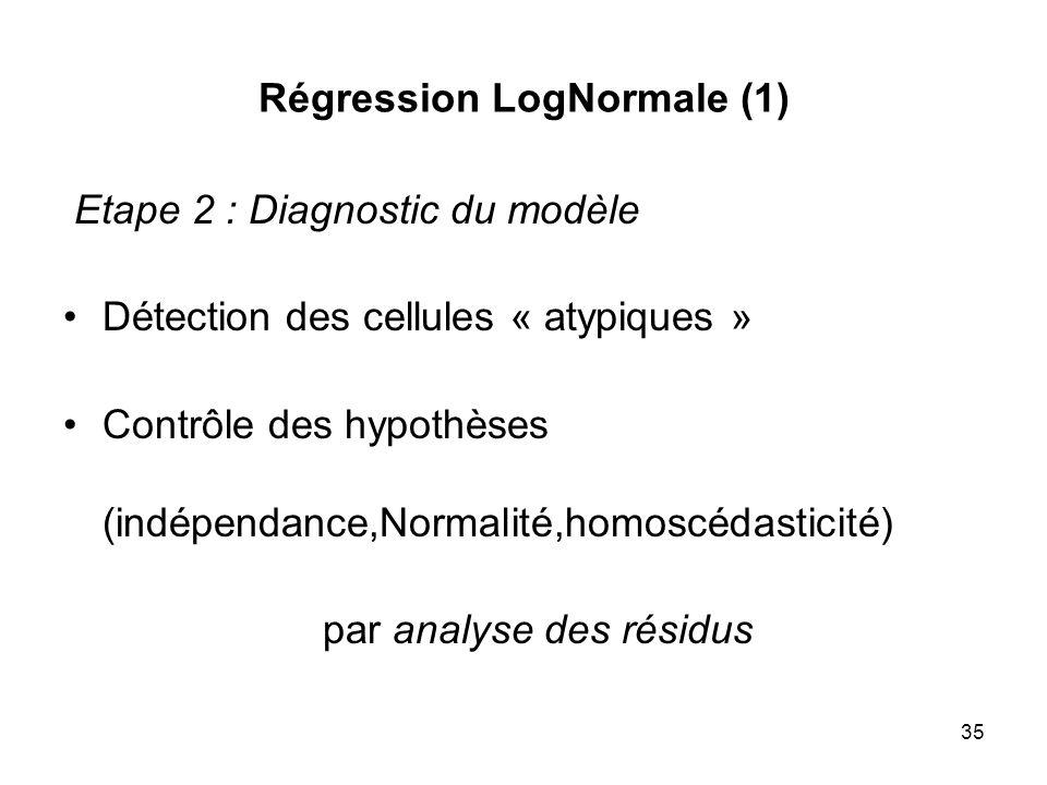 Régression LogNormale (1)