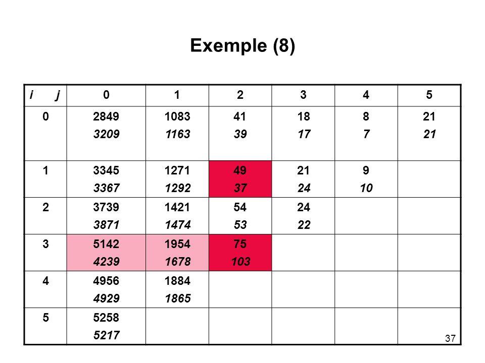 Exemple (8) i j. 1. 2. 3. 4. 5. 2849. 3209. 1083. 1163. 41. 39. 18. 17. 8. 7. 21.