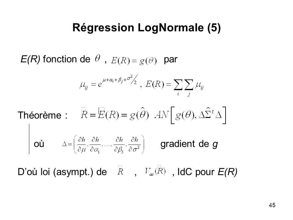 Régression LogNormale (5)