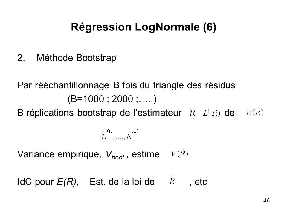 Régression LogNormale (6)