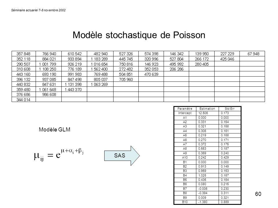 Modèle stochastique de Poisson