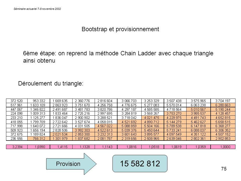 15 582 812 Bootstrap et provisionnement
