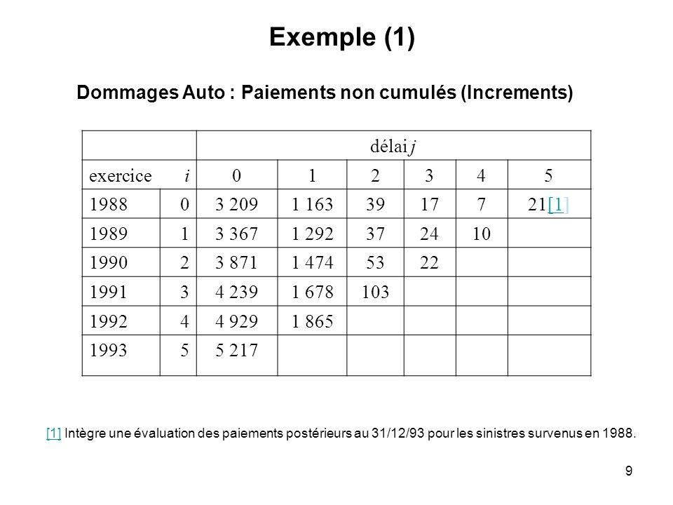 Exemple (1) Dommages Auto : Paiements non cumulés (Increments) délai j