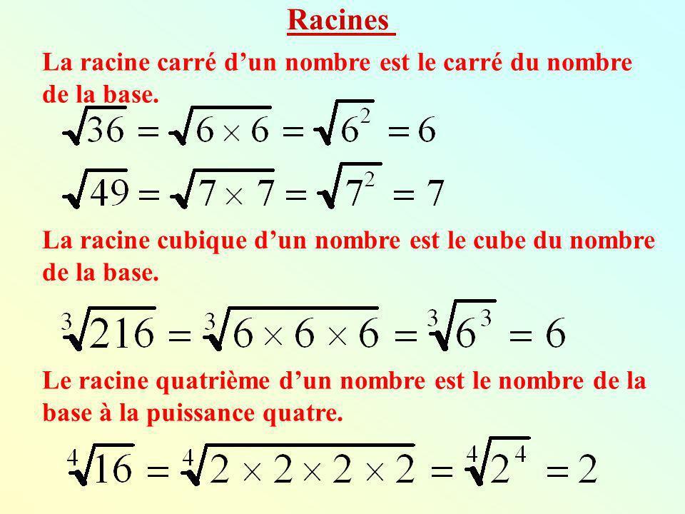 Racines La racine carré d'un nombre est le carré du nombre de la base.