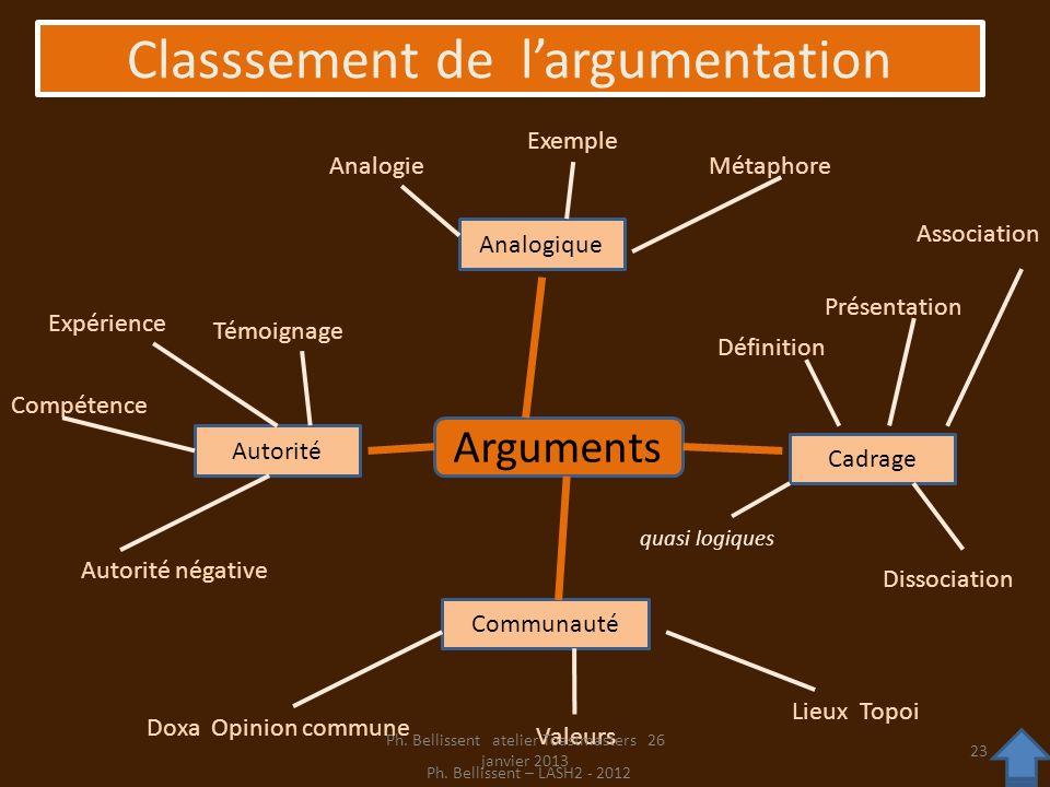 Classsement de l'argumentation