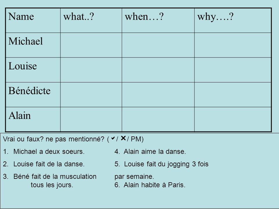 Name what.. when… why…. Michael Louise Bénédicte Alain