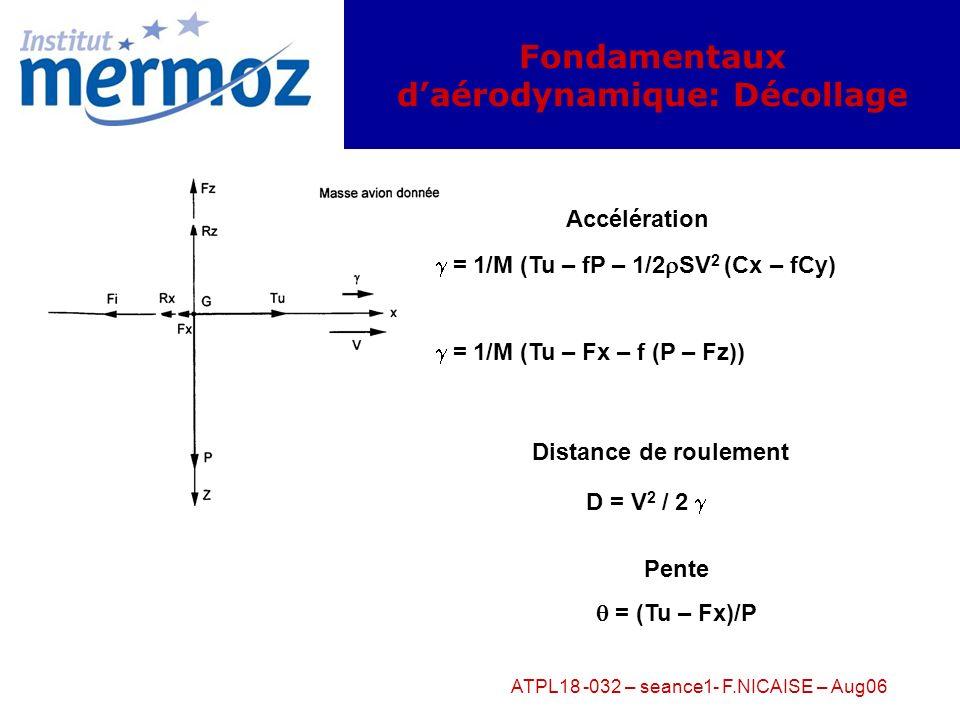 Fondamentaux d'aérodynamique: Décollage