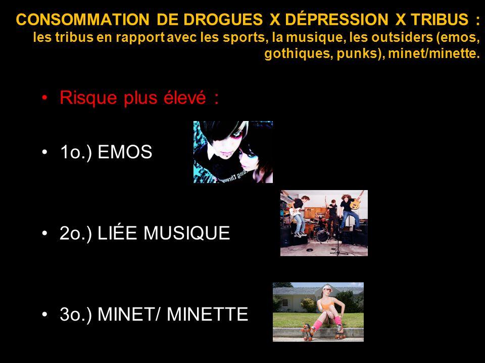 Risque plus élevé : 1o.) EMOS 2o.) LIÉE MUSIQUE 3o.) MINET/ MINETTE