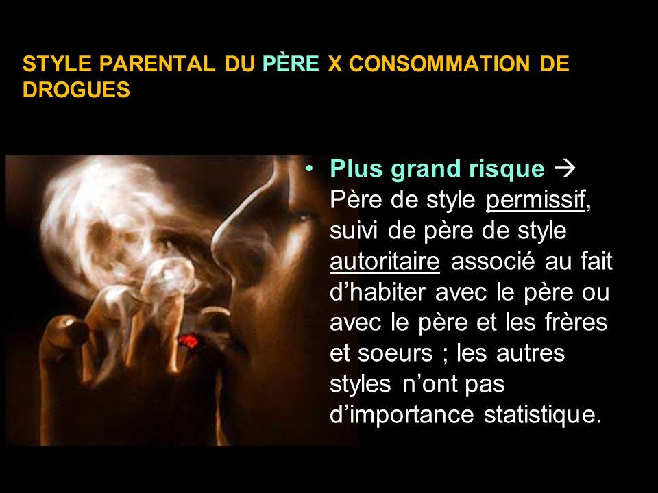 STYLE PARENTAL DU PÈRE X CONSOMMATION DE DROGUES