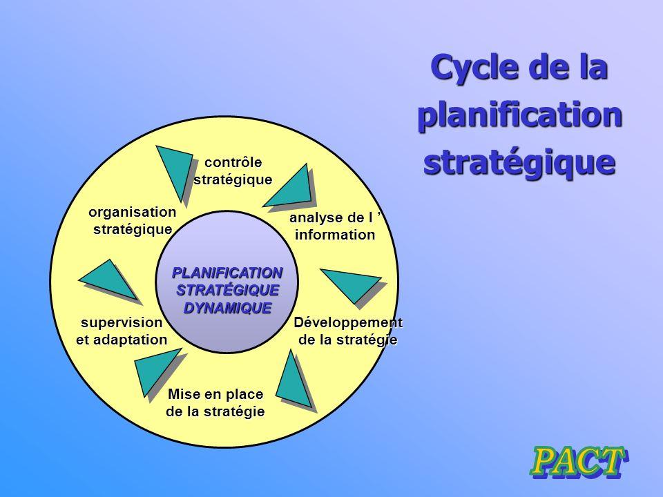 Cycle de la planification stratégique Développement de la stratégie