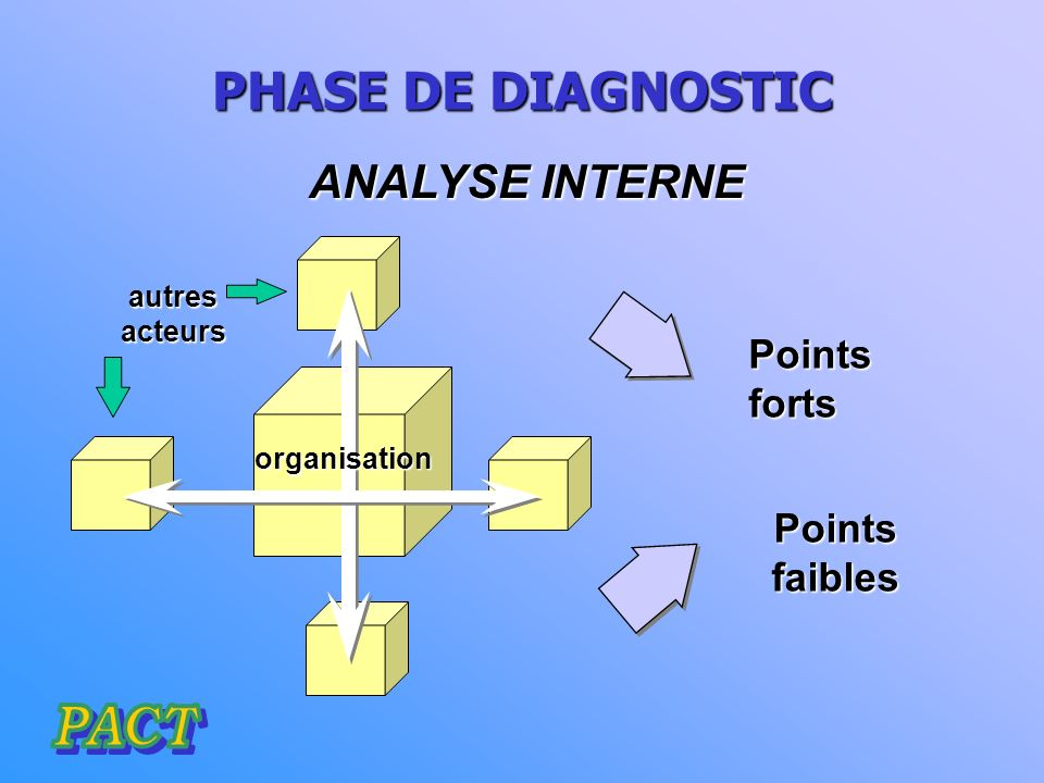 PHASE DE DIAGNOSTIC ANALYSE INTERNE Points forts Points faibles autres