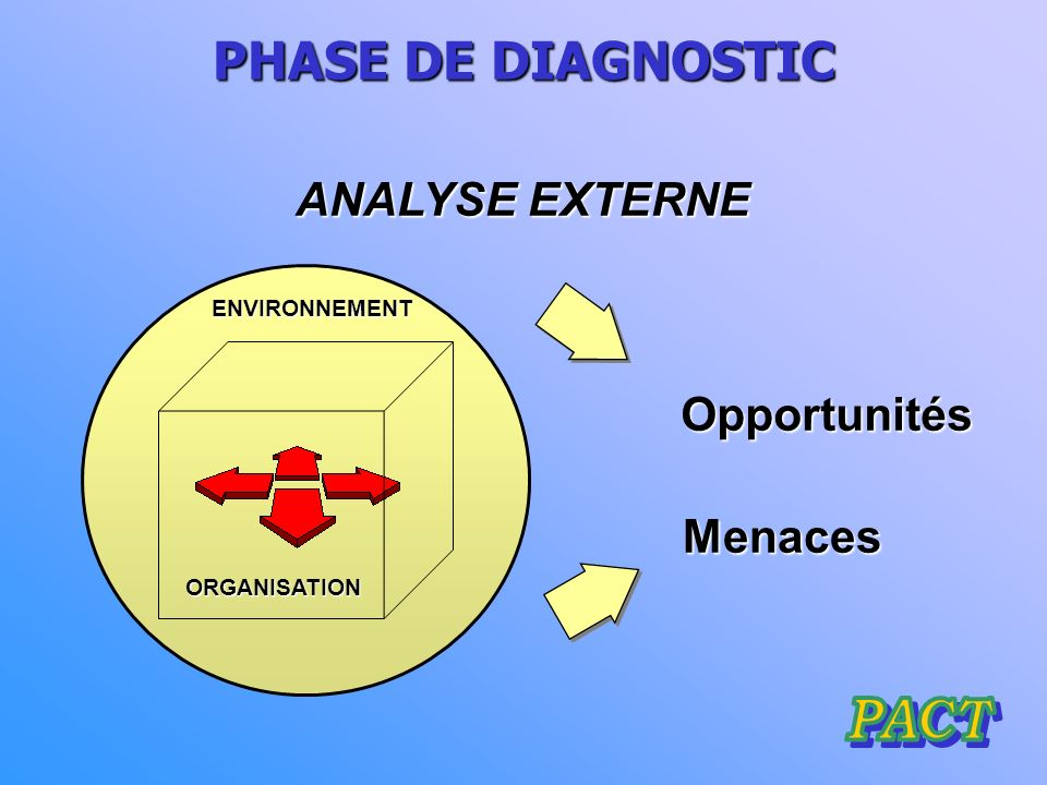 PHASE DE DIAGNOSTIC ANALYSE EXTERNE Opportunités Menaces PACT