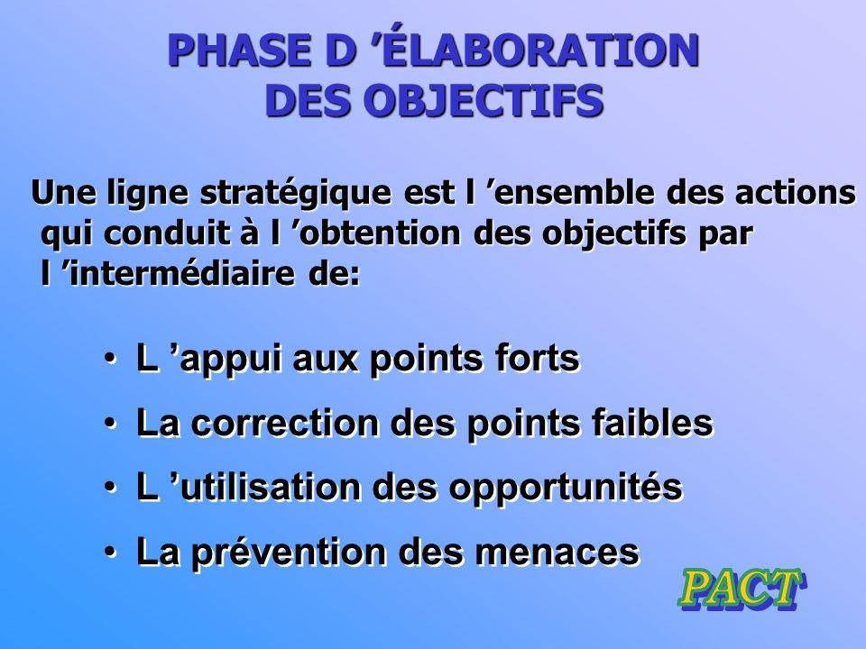 PHASE D 'ÉLABORATION DES OBJECTIFS