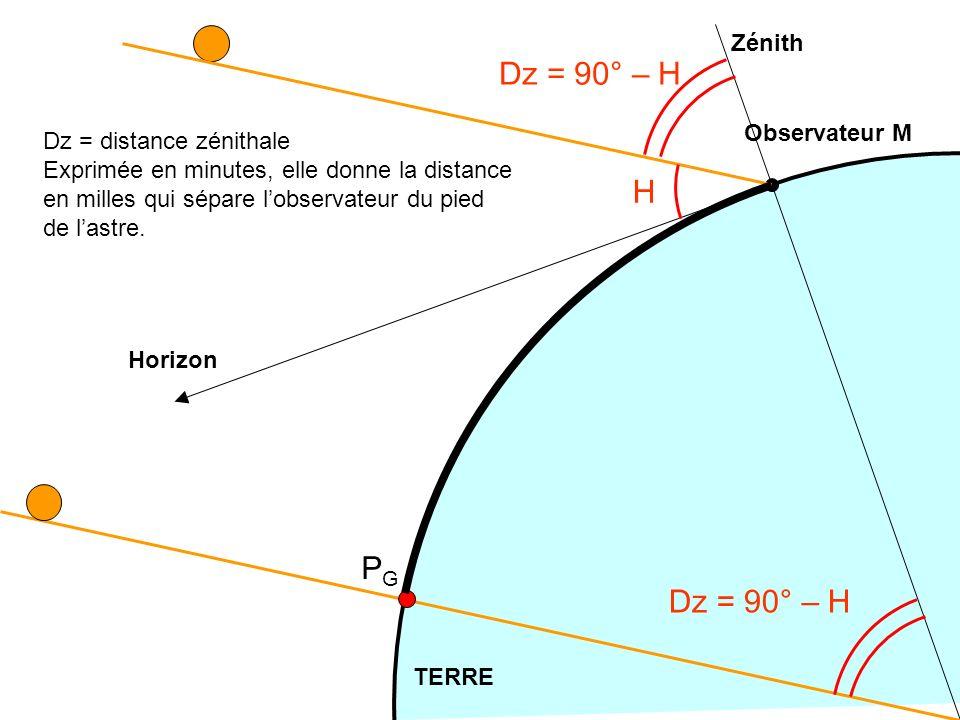 Dz = 90° – H H PG Dz = 90° – H Zénith Observateur M