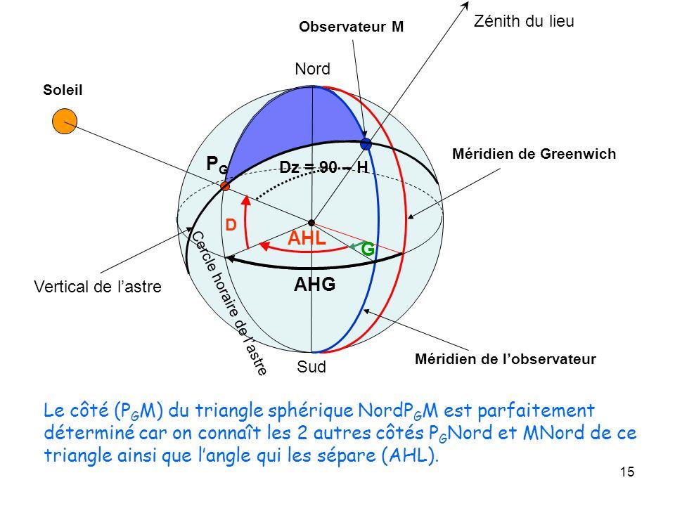 Zénith du lieu Observateur M. Nord. Soleil. Méridien de Greenwich. PG. Dz = 90 – H. D. AHL. G.