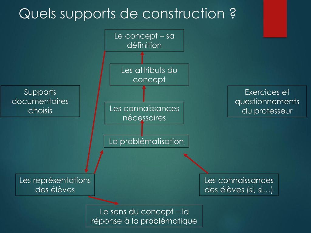Quels supports de construction