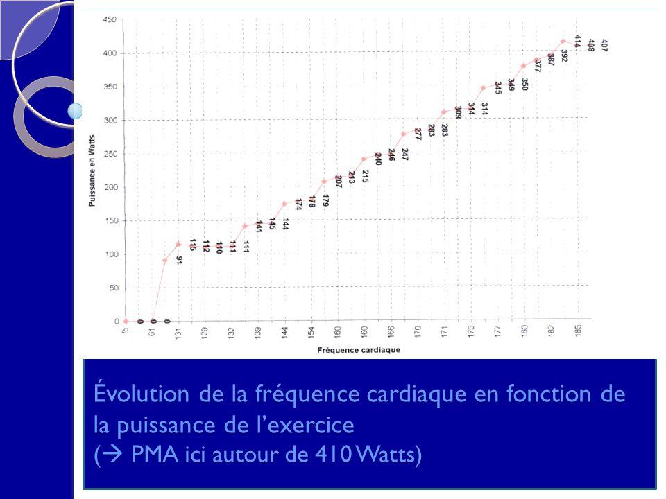 Évolution de la fréquence cardiaque en fonction de la puissance de l'exercice ( PMA ici autour de 410 Watts)