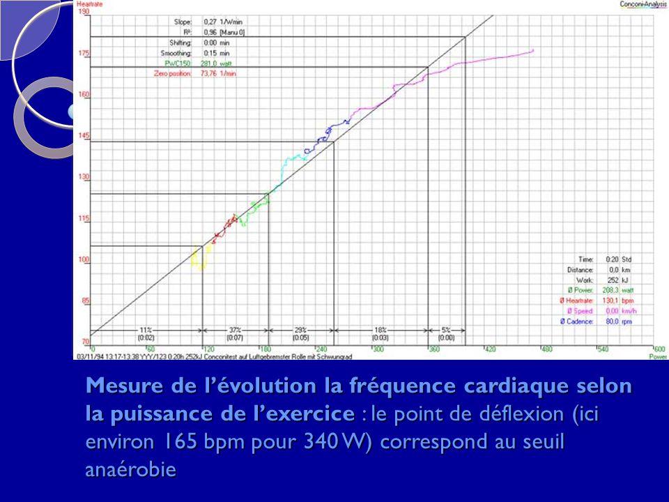 Mesure de l'évolution la fréquence cardiaque selon la puissance de l'exercice : le point de déflexion (ici environ 165 bpm pour 340 W) correspond au seuil anaérobie