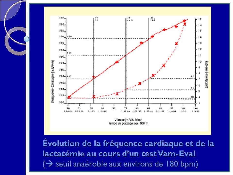 Évolution de la fréquence cardiaque et de la lactatémie au cours d'un test Vam-Eval ( seuil anaérobie aux environs de 180 bpm)