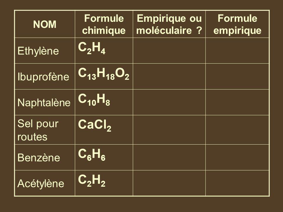 Empirique ou moléculaire