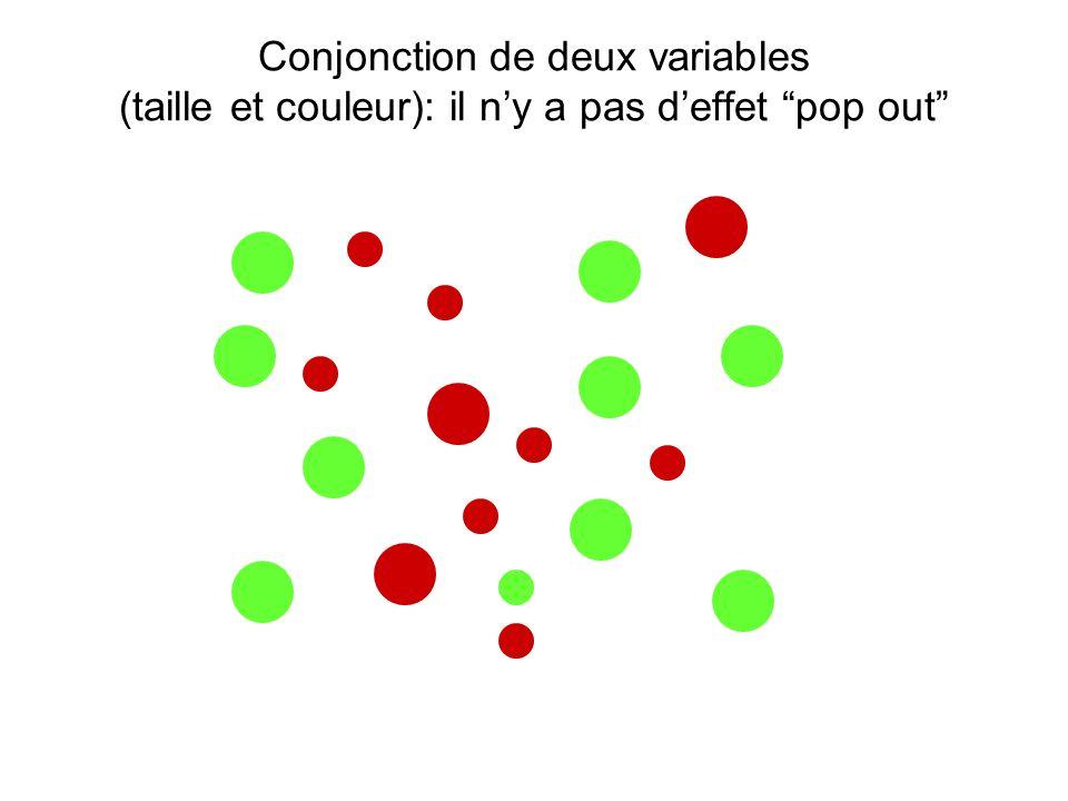 Conjonction de deux variables (taille et couleur): il n'y a pas d'effet pop out