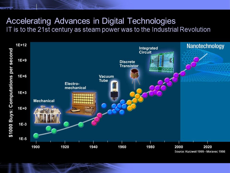 Text Accelerating Advances in Digital Technologies IT is to the 21st century as steam power was to the Industrial Revolution.