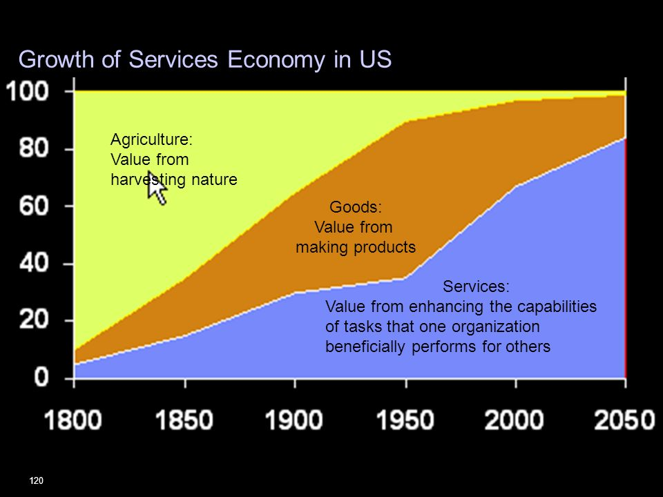 Growth of Services Economy in US