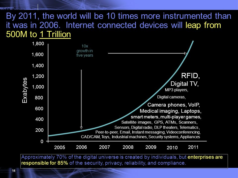 By 2011, the world will be 10 times more instrumented than it was in 2006. Internet connected devices will leap from 500M to 1 Trillion