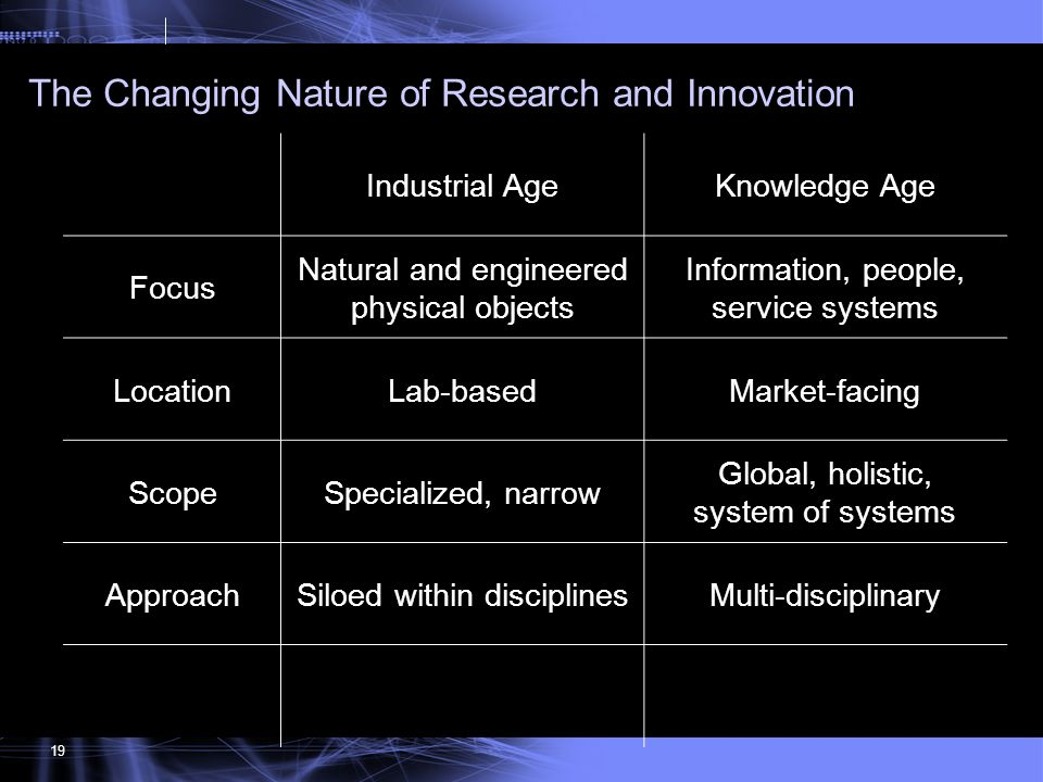 The Changing Nature of Research and Innovation
