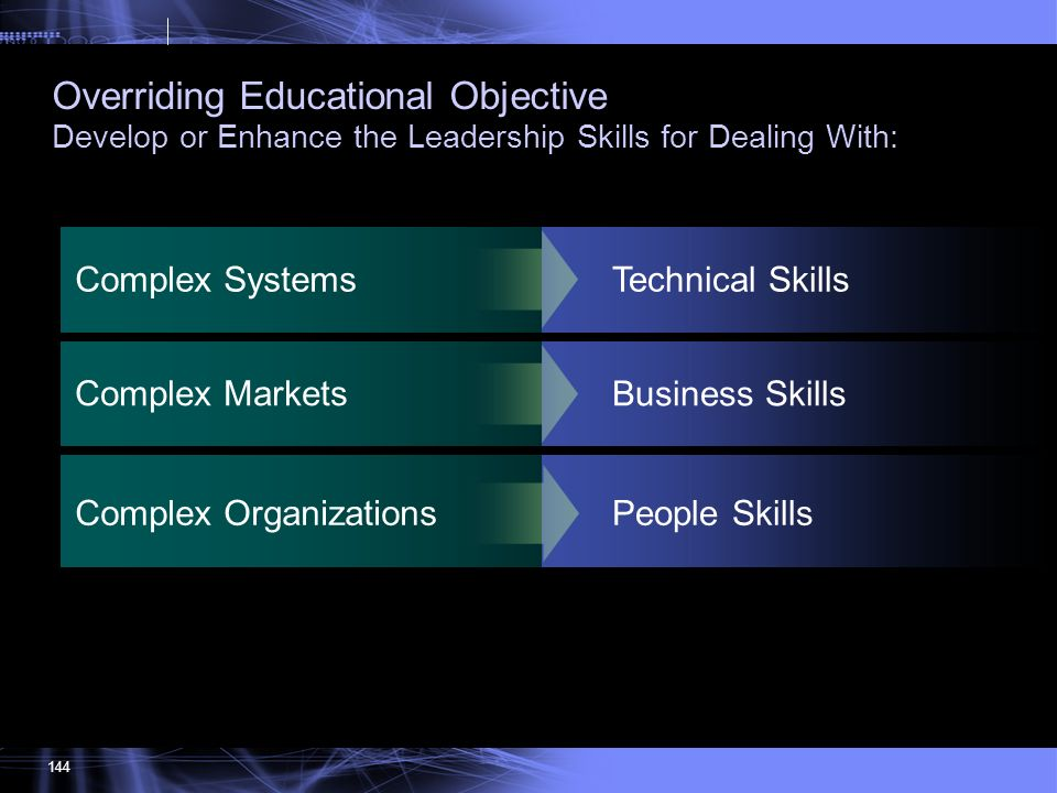 Overriding Educational Objective Develop or Enhance the Leadership Skills for Dealing With: